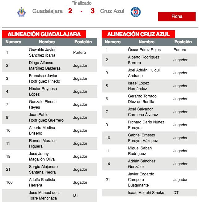 Cruz Azul buscará igualar su marca del 2006